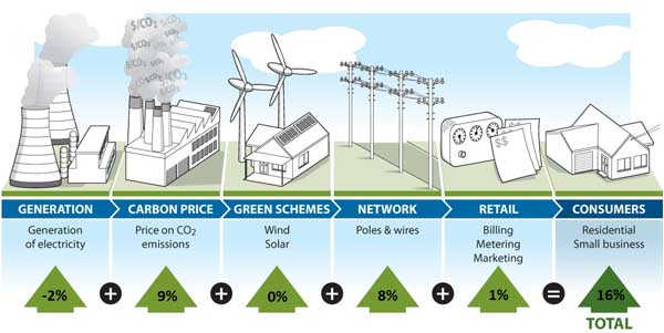 IPART Energy Price Drivers 2012