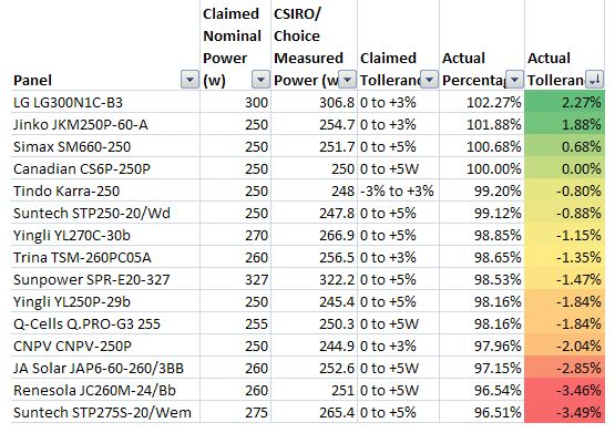 Choice Solar Panel Review (Flash Test Results)