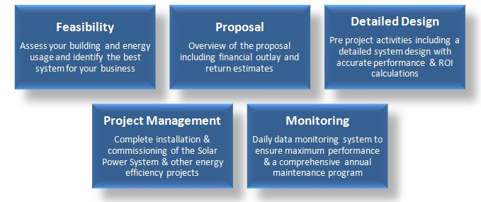 Commercial Solar Power Project Flow Chart