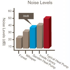 Sanden Heat Pump Noise levels
