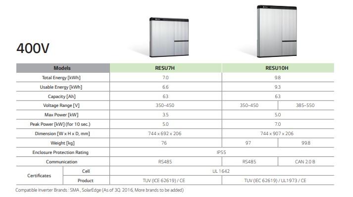 LG Chem RESU High Voltage Solar Battery Range