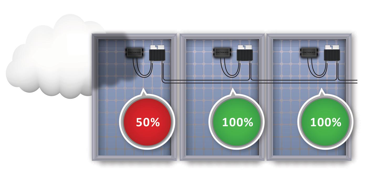 Panel-efficiency SolarEdge
