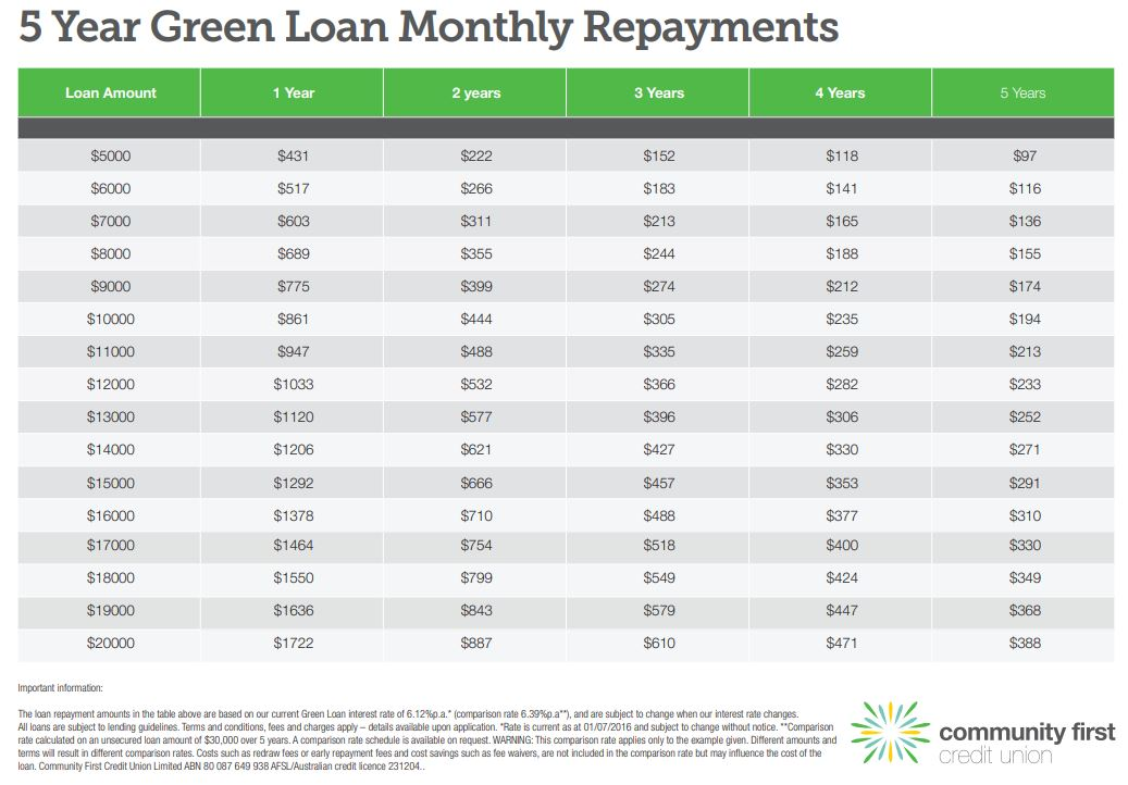 Green loan payment matrix