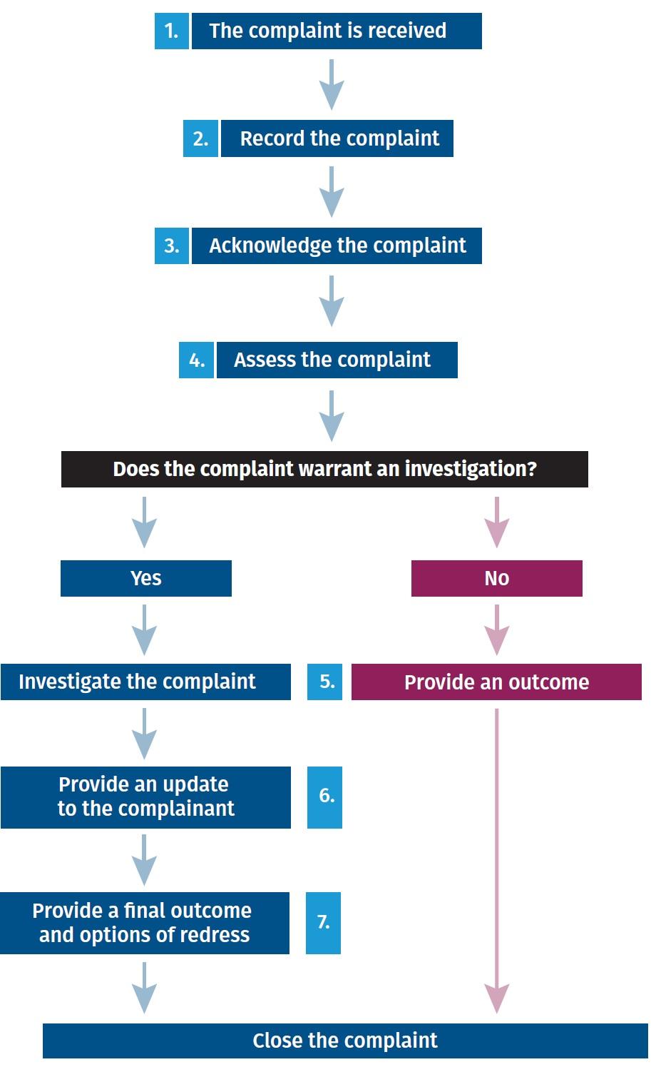 Complaint Handling Flow